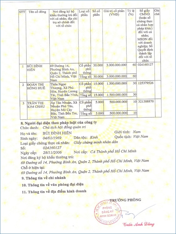 gpkd trang 2